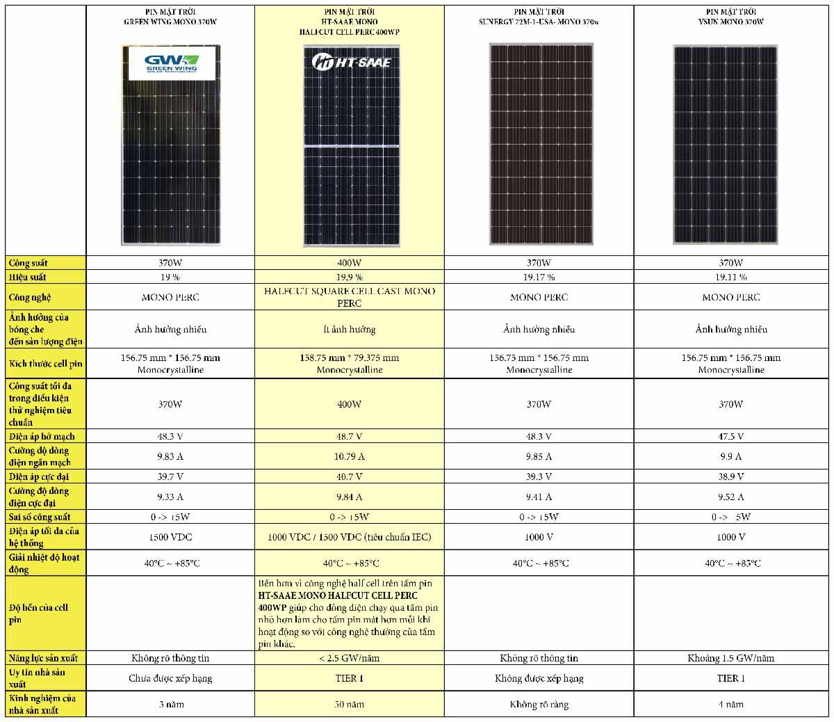 Thông-số-kĩ-thuật-của-một-số-tấm-pin-trên-thị-trường-và-pin-năng-lượng-mặt-trời-green-wing-370w