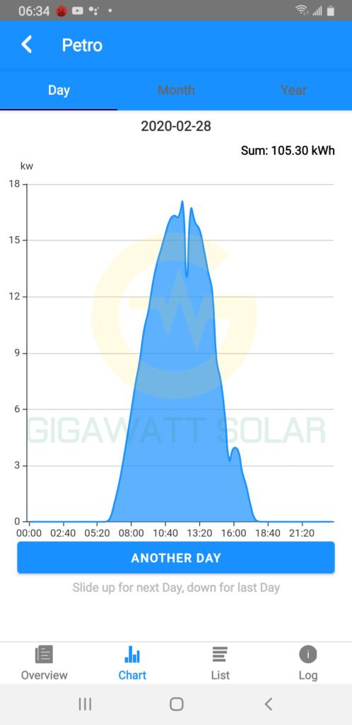 đồ thị thể hiện sản lượng điện trong một ngày nắng đẹp trên ứng dụng giám sát của hãng SENERGY