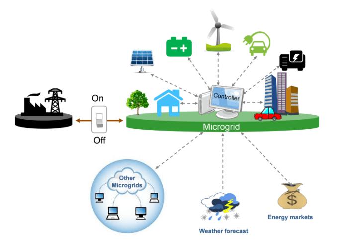 Hệ thống điện Microgrid