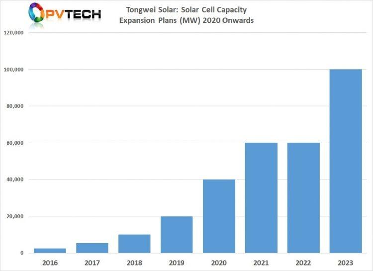 Tongwei dự kiến sẽ đạt công suất tế bào 60GW vào năm 2022 và có thể mở rộng công suất lên từ 80GW đến 100GW vào năm 2023, tùy theo nhu cầu.