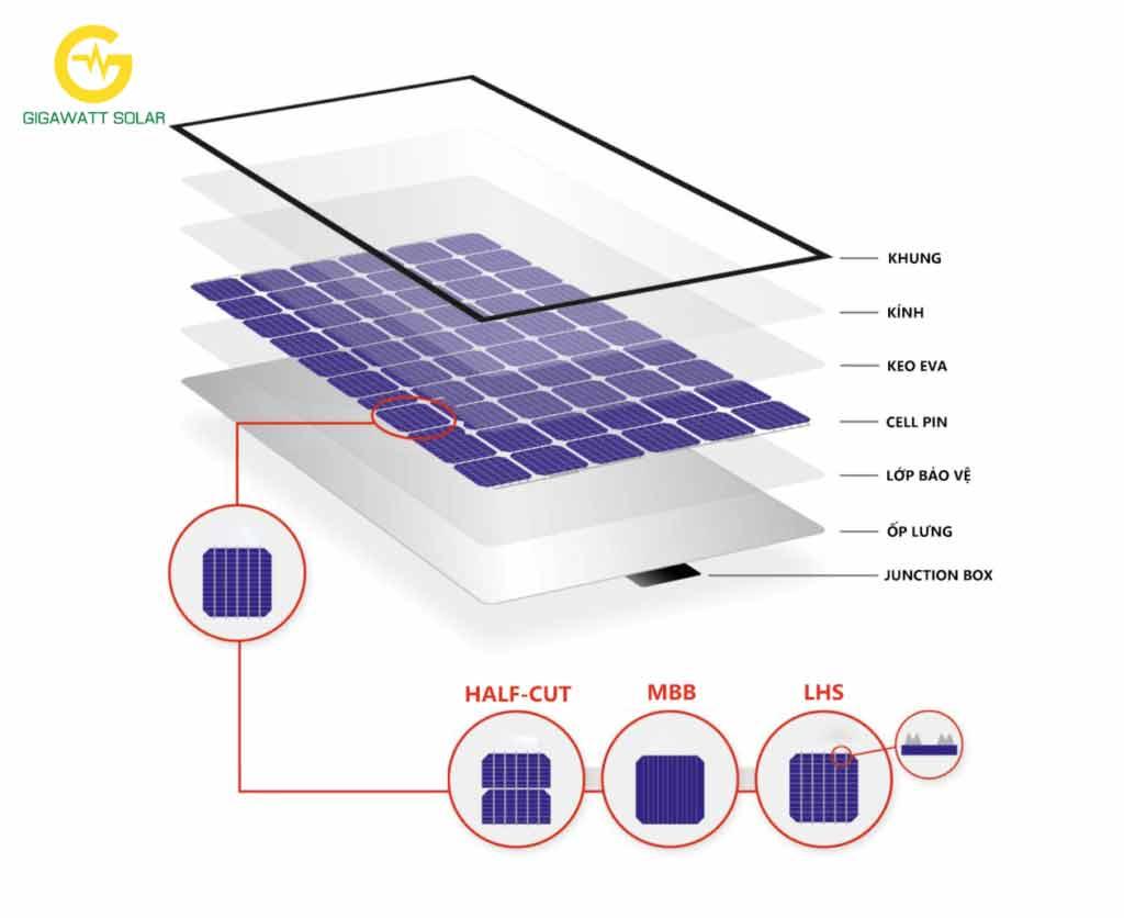 Pin năng lượng mặt trời công nghệ halfcell, mbb, lhs