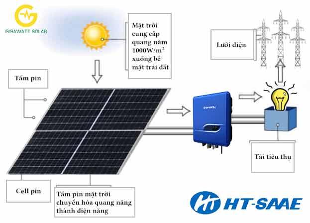 trình tự thiết bị trong hệ thống Điện mặt trời hòa lưới.