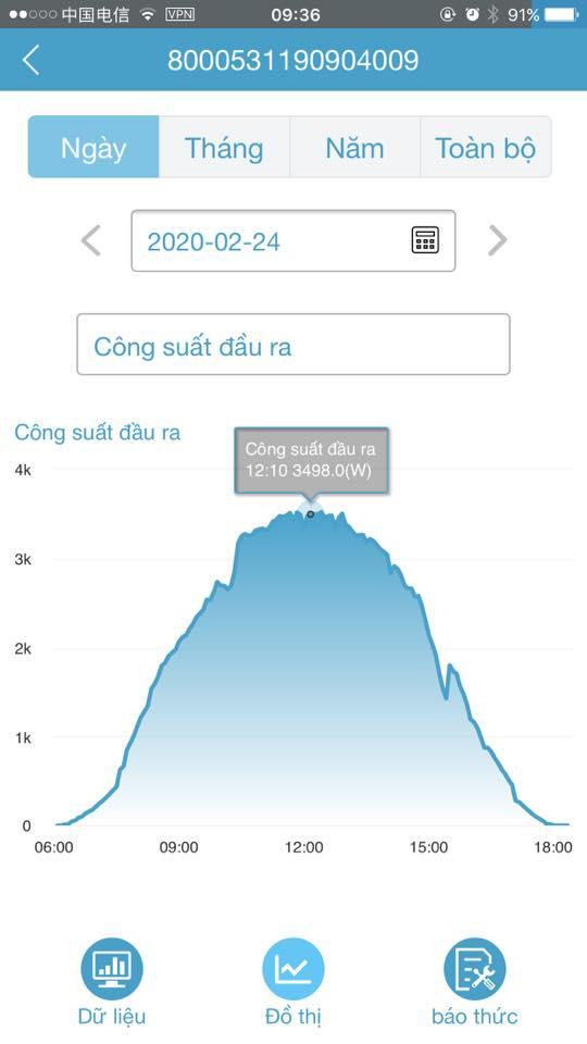 Biểu đồ hoạt động của inverter trong 1 ngày