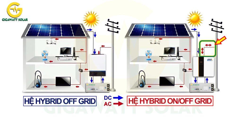 Sơ đồ miêu tả sự khác nhau giữa inverter hybrid off grid và inverter hybrid on/off grid